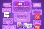 Buy now, pay later for your online purchases with EON Duo