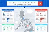 Propoerty24 and OLX reports 2018's most popular property type and location