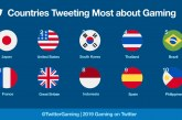 PH ranks 10th place on countries Tweeting the most about gaming
