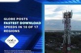 OOKLA: Globe fastest download speeds in 10 of 17 regions in Q1 2021